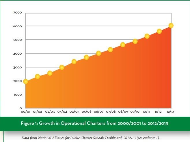 CER_Charter Growth Chart